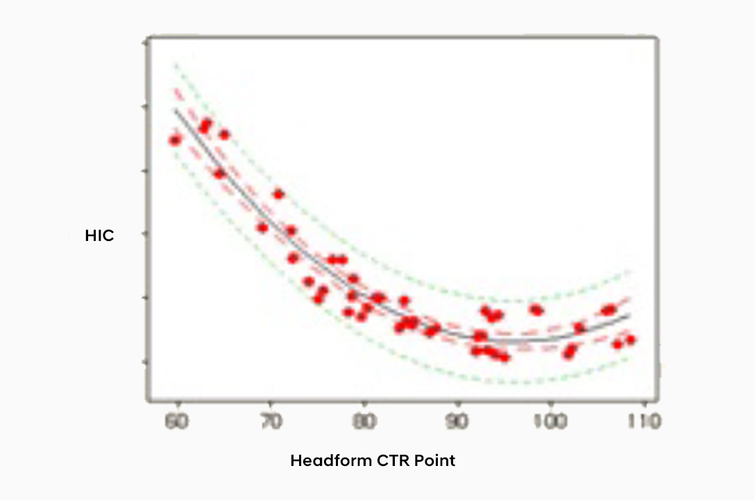 A distribution chart that shows headform CTR point.